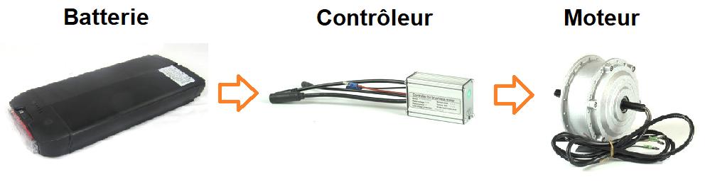 Batterie contrôleur moteur