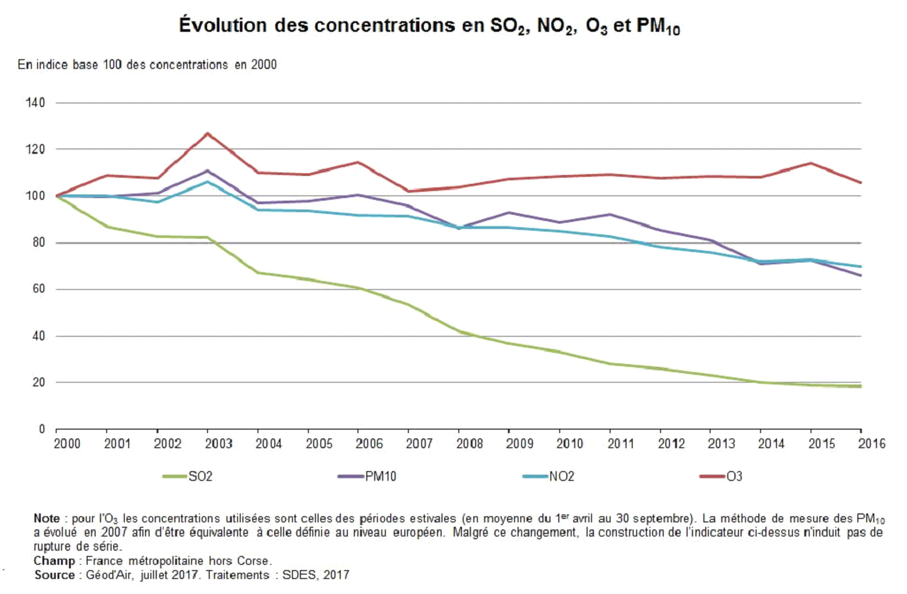 Concentration en polluants