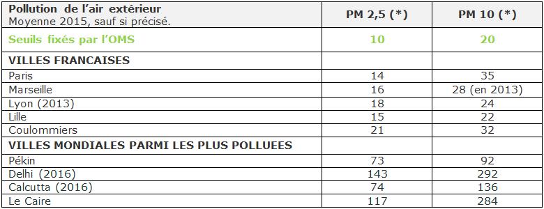 Pollution de l'air dans le monde